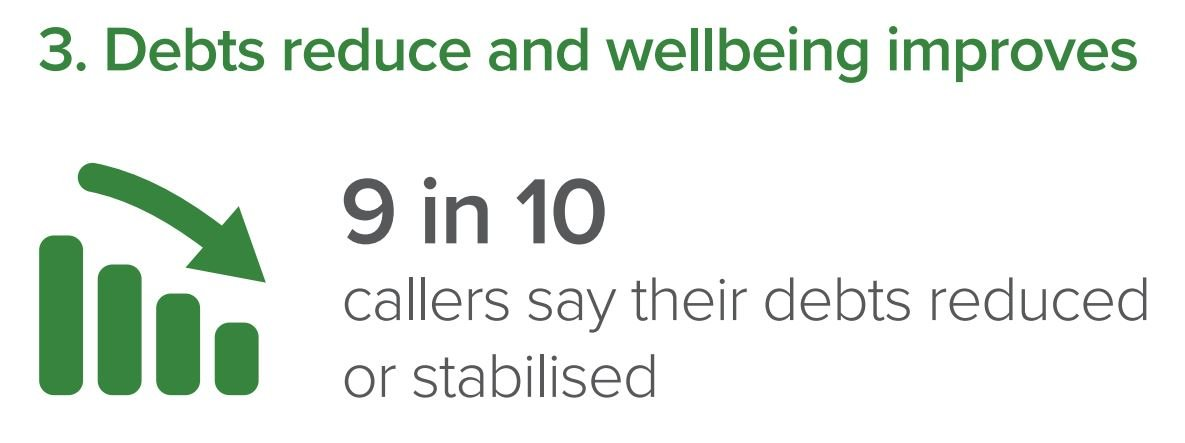Image showing how debts reduce and wellbeing improves after calling national debtline. 9 in 10 callers say their debt was reduced or stabilised.